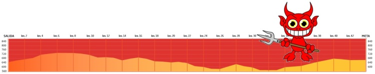 Madrid Course Profile