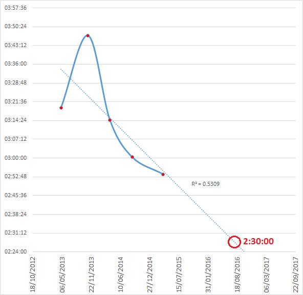 2.30 Target 2016