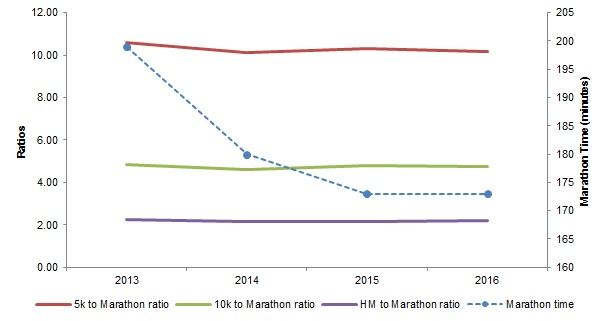 marathon-ratio-times-analysis